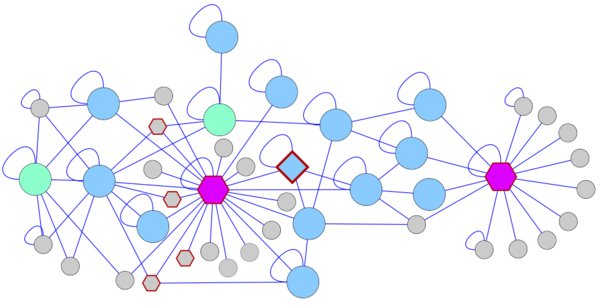 Network example: Protein-Protein interaction network for biomarkers involved in depression - Larsen & Wernersson, 2012.
