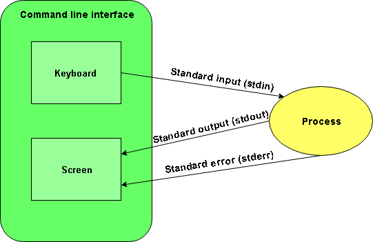 Standard streams and working with files - Unix