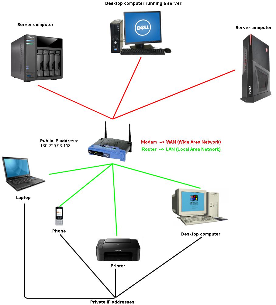 Understanding network and remote servers: ip/URL, X, ssh